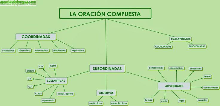RESUMEN EN IMÁGENES DE LA SINTAXIS CLASIFICACIÓN DE LAS ORACIONES SEGÚN LA ACTITUD DEL HABLANTE CLASIFICACIÓN DE LAS ORAC...