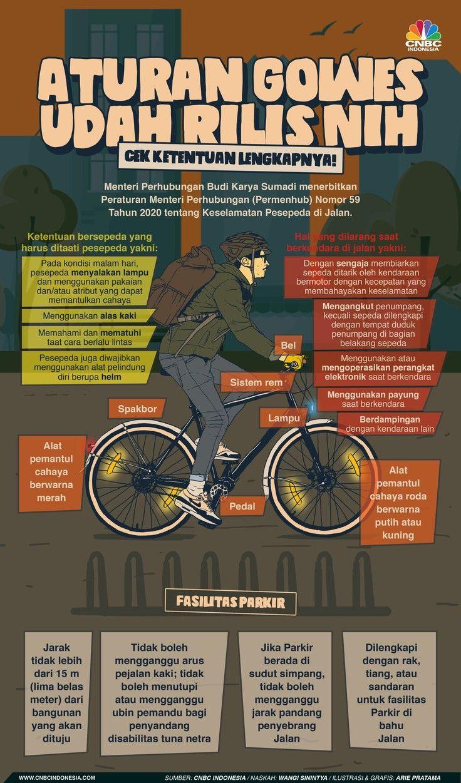 Infografis Aturan Gowes Udah Rilis Nih, Cek Ketentuan