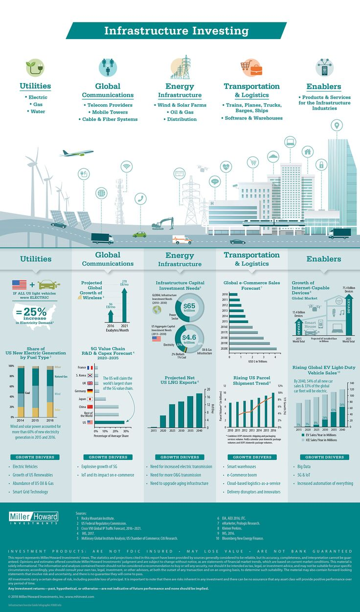 Infographic Of The Day: Infrastructure Boom: 5 Ways Investors Can Play It