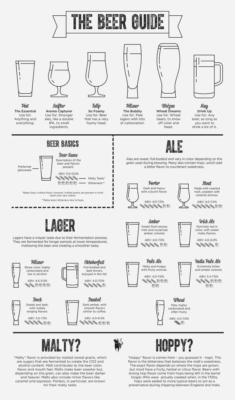 Chaque bière a son verre!