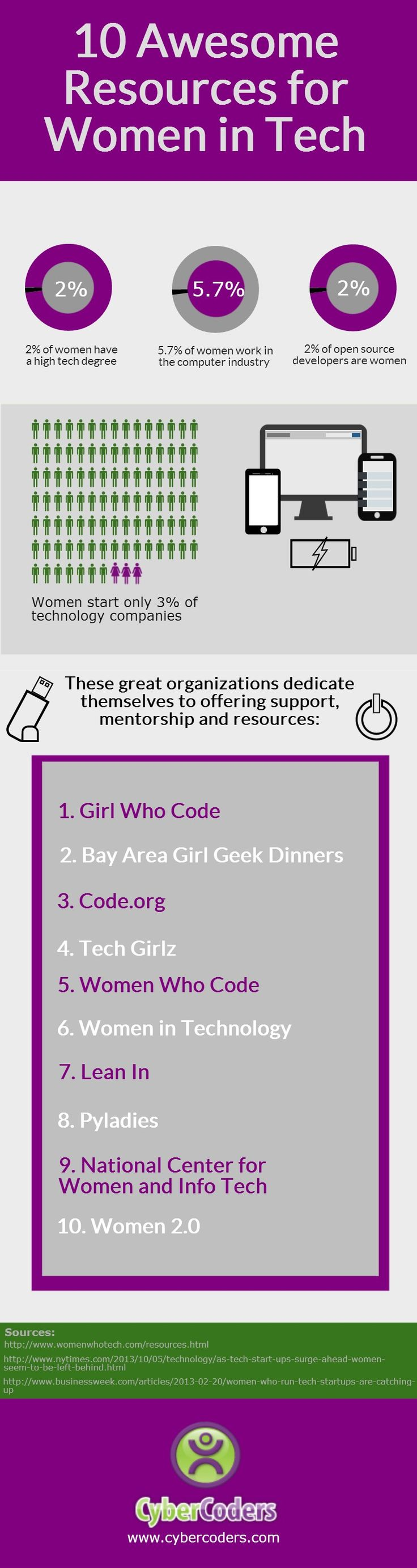 10 resources for women in tech. Not all relevant to us in NZ but some good stuff!