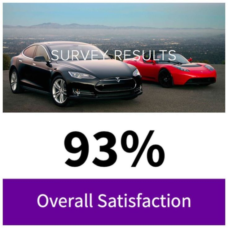 Tesla owner survey results are in to read all the key research findings  click the link in our bio for access.  #tesla #teslas #tsla #teslamotors #teslamodels #teslamodelx #teslamodel3 #teslaroadster #teslasupercharger #teslalife #teslaowner #teslacar #teslacars #teslaenergy #powerwall #gigafactory #elonmusk #spacex #solarcity #scty #electricvehicle #electriccar #EV #evannex #teslagigafactory _____________________________  Website: evannex.com  Source: Prenzler Digital Media by…