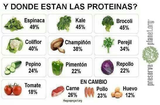 17 Best images about Nutricion on Pinterest | Fast