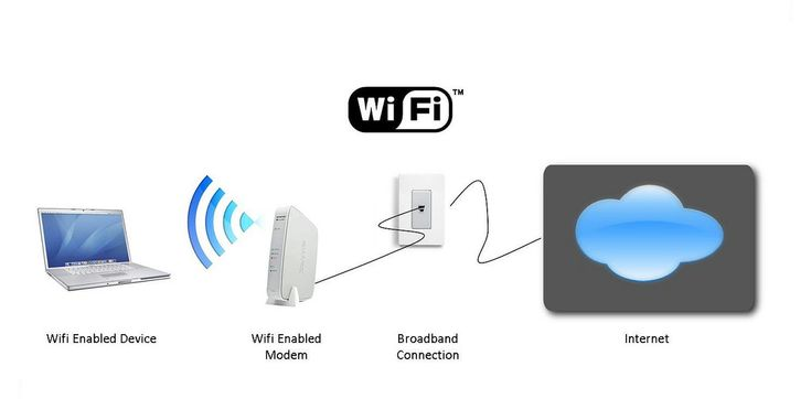 https://flic.kr/p/FGcmns | Wifi modem setup expert IT support technician Dubai | Please Call: 0556789741 Website: www.integrate.ae We provide IT solutions IT services & IT supports in Dubai Call 0556789741 We Offer complete setup for office Home Villa shops Malls house school buildings and hospital in Dubai UAE. We can install Linksys Range Extender, D-Link Range Extender, TP-Link Range Extender, Net gear Range Extender, Huawei Range Extender and Sitecom Range Extenders   Wireless Router ins