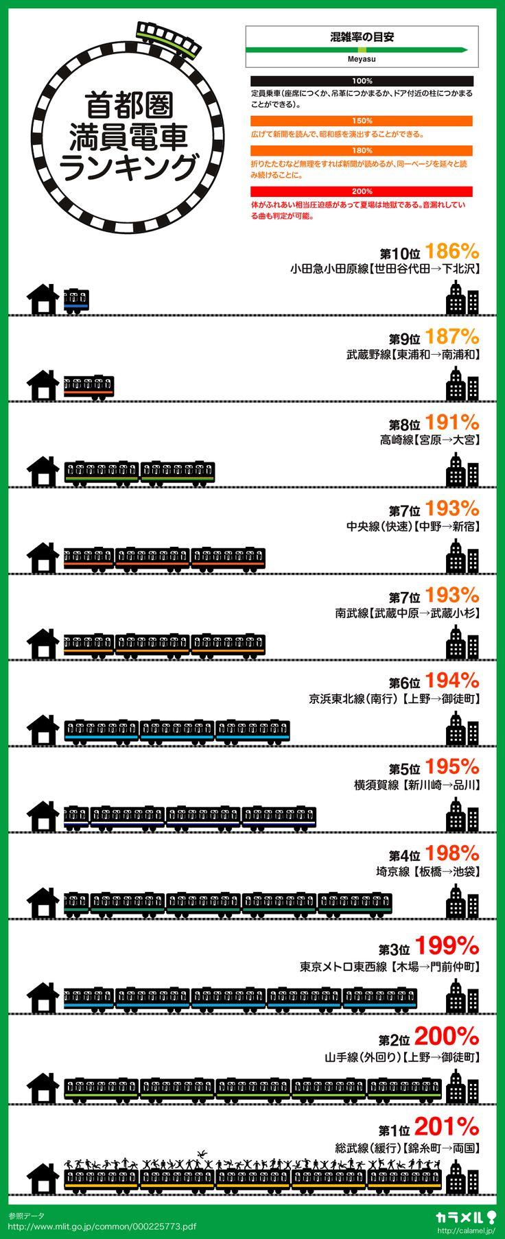 首都圏電車乗車率ランキング。東西線、山手線、総武線は密着濃厚を表すインフォグラフィック