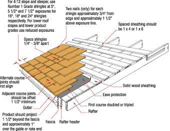 Cedar Shingle Installation Watkins Sawmills Ltd