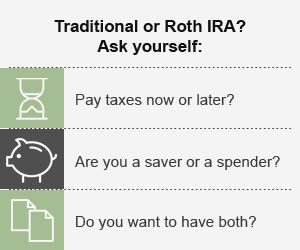 Traditional or Roth IRA?