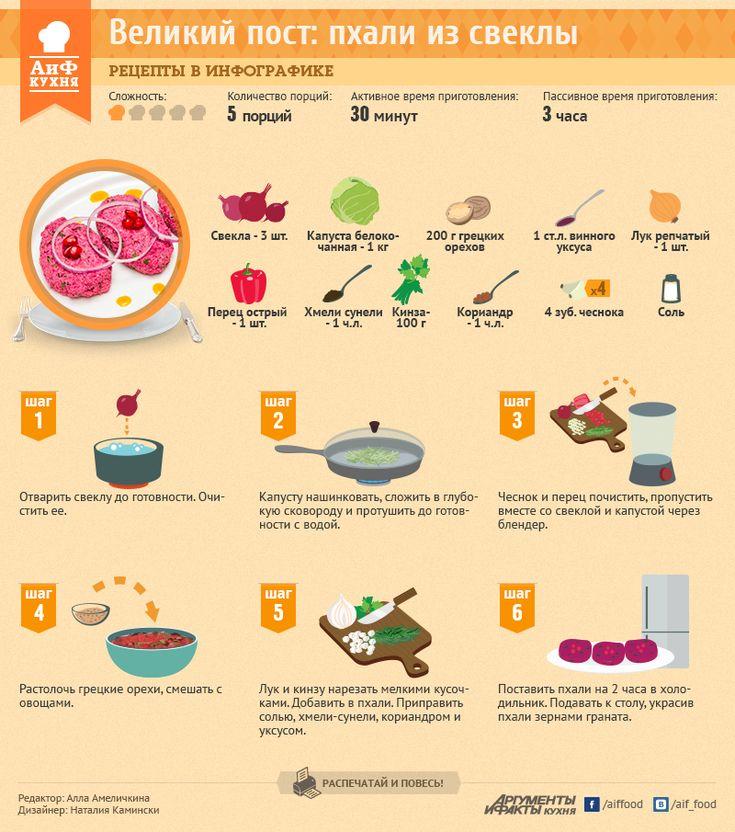 Великий пост: пхали из свеклы   Рецепты в инфографике   Кухня   АиФ Украина