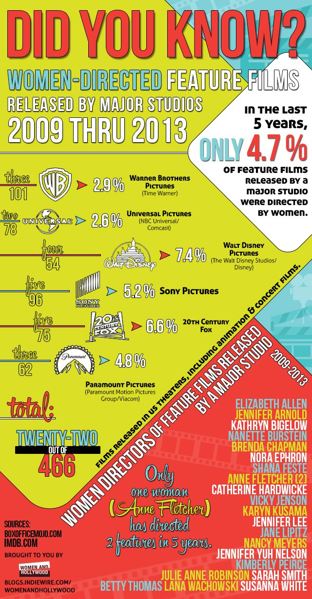 This Infographic on Women Directors in Hollywood Is Totally Depressing