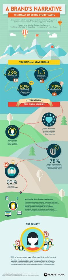 What is a Brand's Narrative, and the Impact of Brand Storytelling? - #infographic #marketing