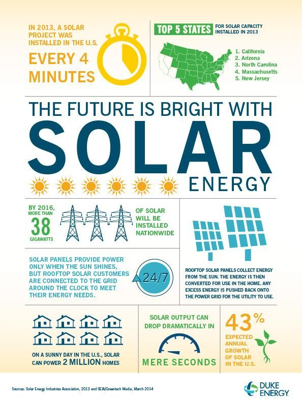 17 Best Images About Solar Infographics On Pinterest