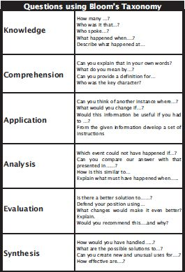 Bloom's Taxonomy Question Stems Science | Model Questions using bloom's taxonomy
