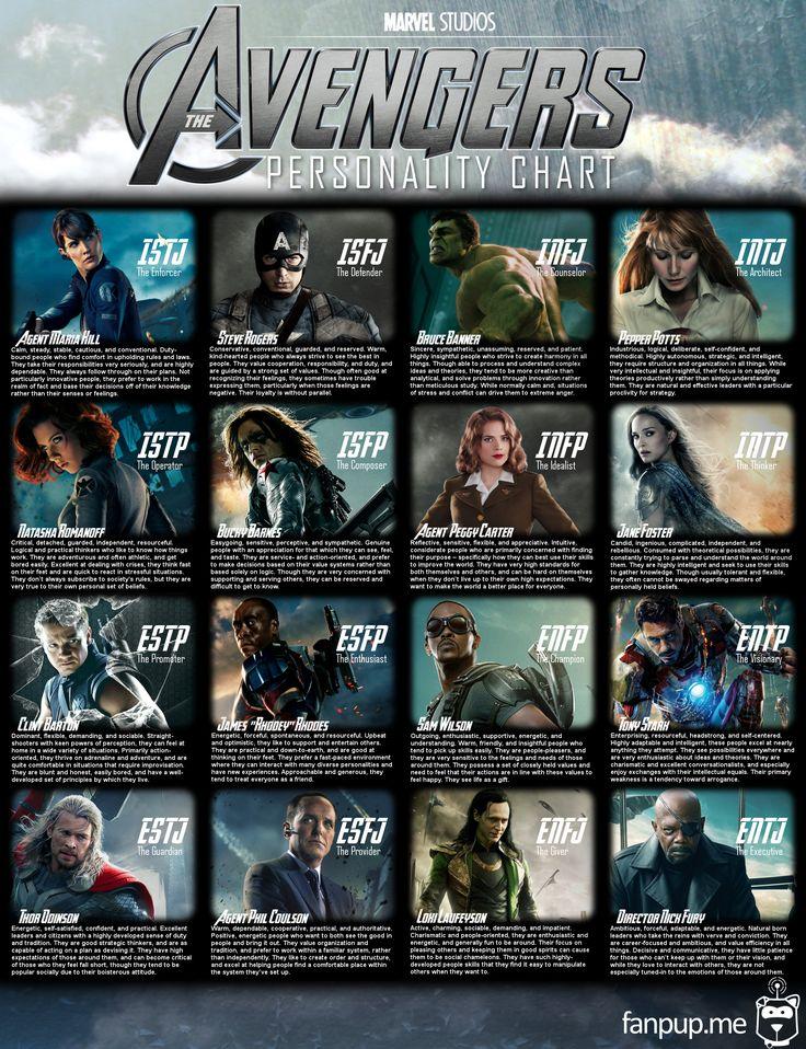 The Avengers MBTI Personality Chart #mbti #avengers