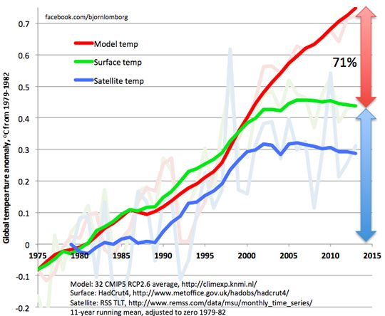 Global Warming Without Fear by Bjørn Lomborg - Project Syndicate