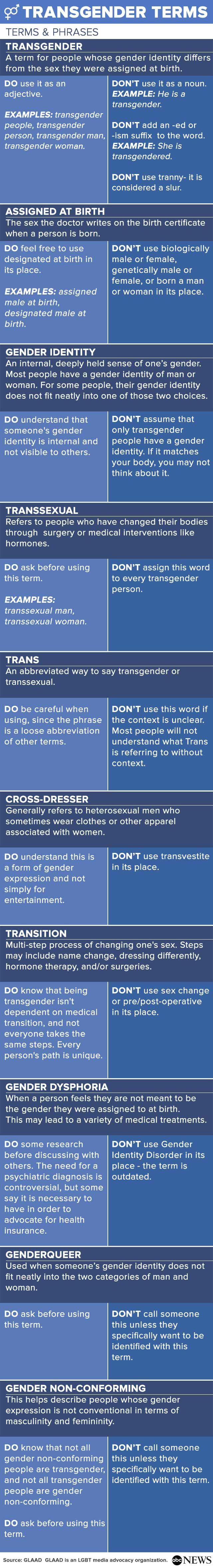"Excellent chart. I have made the mistake of using ""biological male/female"" in a report. As a clinician I am constantly learning and correcting myself. Sometimes clients themselves will use outdated or negative phrases when referring to gender identity and expression, so following their lead or adopting their language may not always be the most clinically appropriate approach."