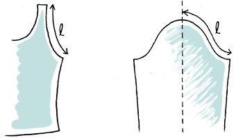 """Le haut de la manche est donc formé de deux """"S"""" symétriques (ou pas, mais nous traiterons ici uniquement des manches symétriques). Pour une manche simple, la longueur totale doit correspondre à la longueur totale de l'emmanchure correspondante."""