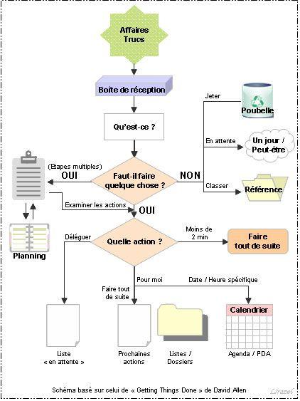 La méthode d'organisation parfaite MaBulle