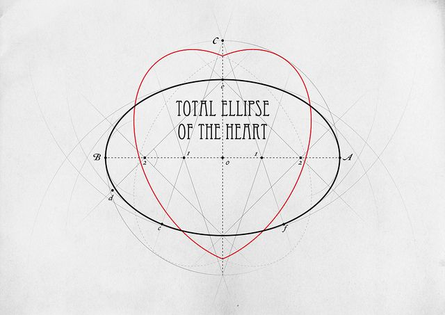 """Total Ellipse of the Heart"" Albert A. Hopkins Scientific America: Handy Book of Facts and Formulas"