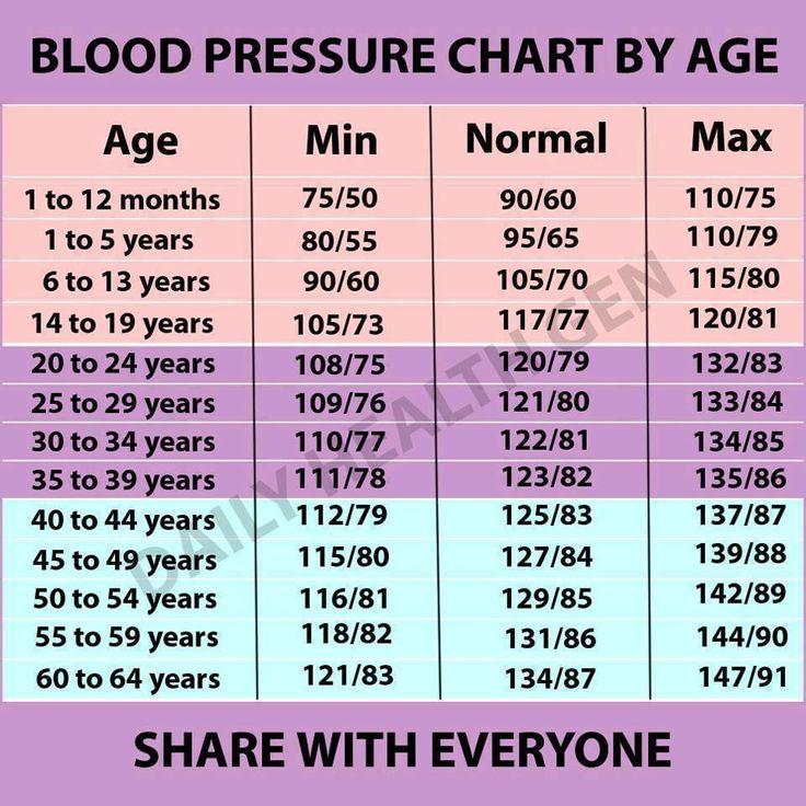 Itt a nagy vérnyomás táblázat! Megmutatja, mennyi az alacsony, normális, túl magas vérnyomás a korod szerint.