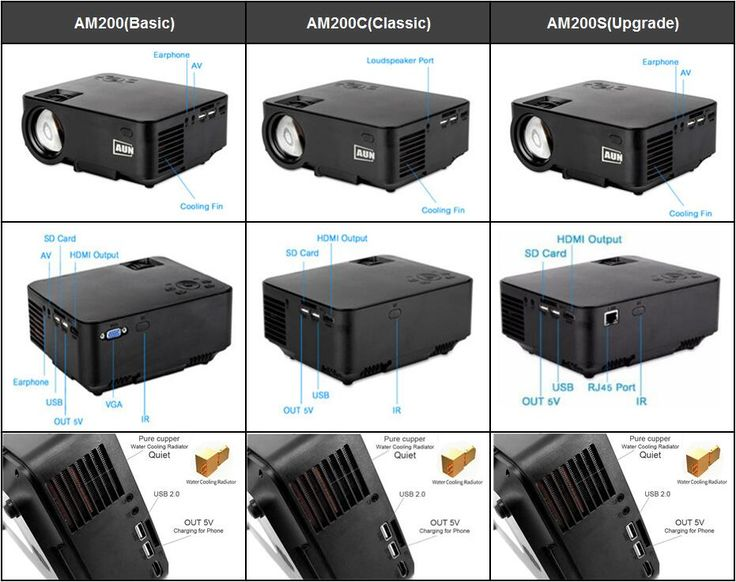 The structure comparison of AUN projector AM200,AM200C and AM200S