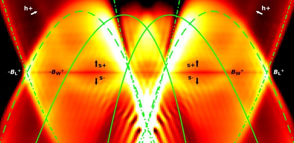 A tight squeeze for electrons – quantum effects observed in 'one-dimensional' wires | University of Cambridge