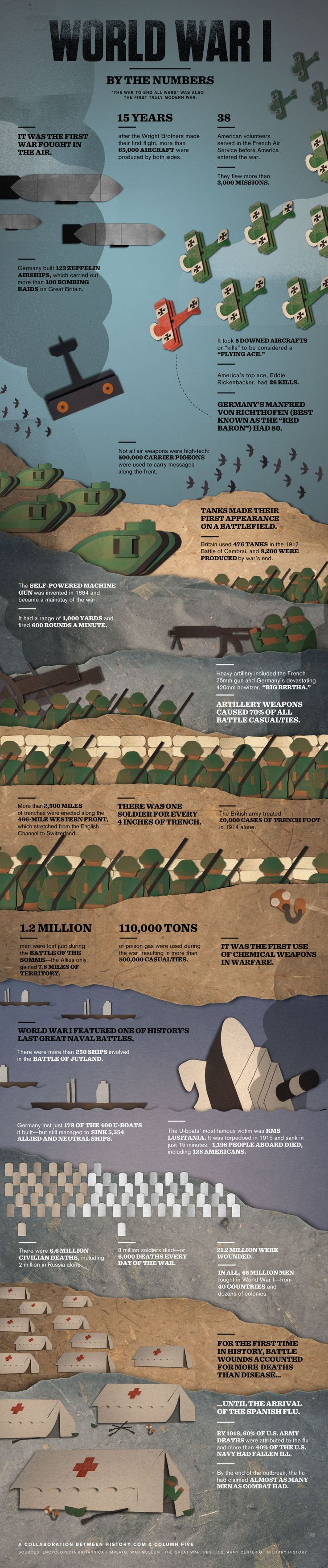 World War I by the Numbers - Infographic from the History Channel | #myfreedommyfamily