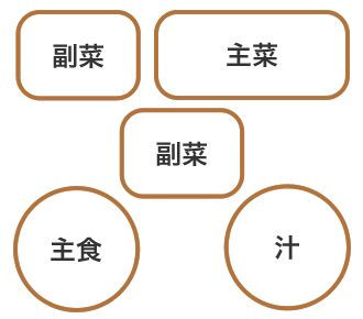 『一汁三菜』の配置図