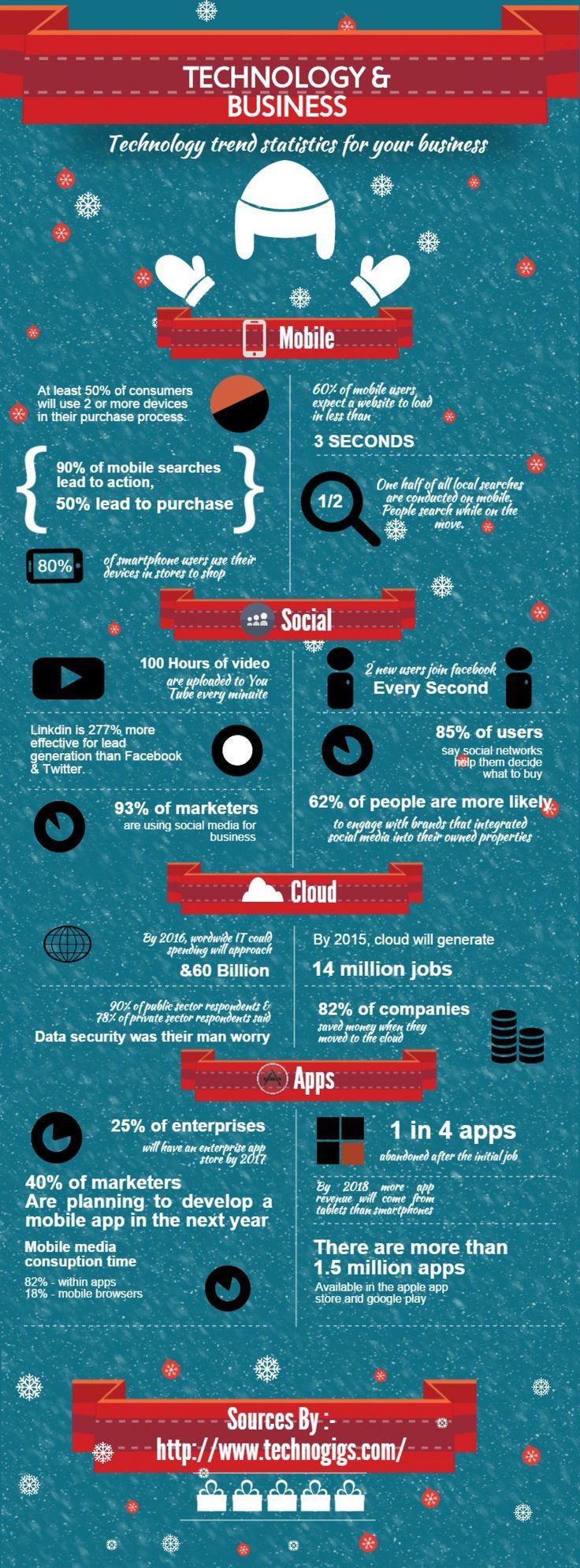 Recent Technology News #infographic