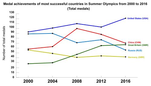 Most successful countries in Olympics from 2000 to 2016 by the number of medals.