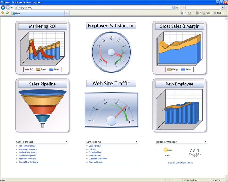 Sharepoint Dashboard Consulting