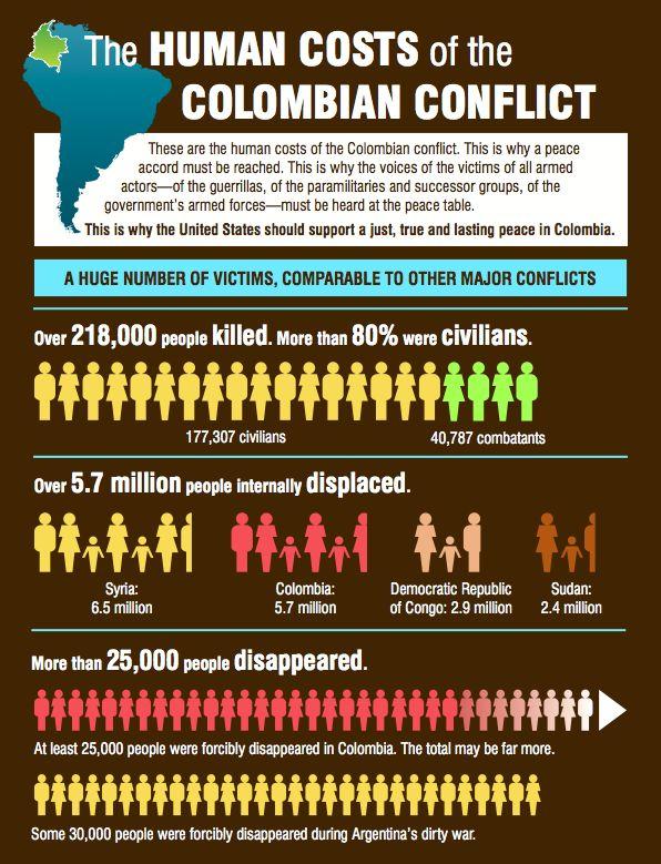 infografics colombia - Cerca con Google