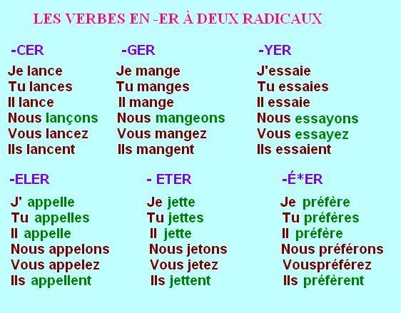 VERBES SPÉCIAUX -ER | Français pour débutants