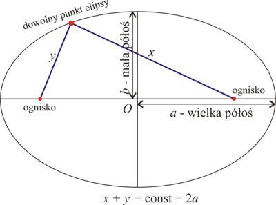 SOFIZMAT · Prawa Keplera