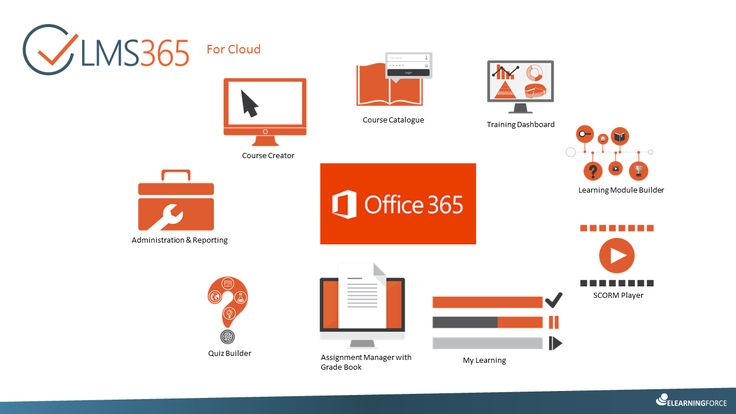 LMS365 a unique collection of Microsoft Office 365 web apps - installed into your own 'Office 365 Tenant', to deliver a complete Learning Management environment, fully integrated eLearning across the business - any-time, on any device, anywhere.  Low cost Cloud based and SaaS - Software as a service.  Pay only for the number of users required. Low cost of set-up, training and implementation. A complete Professional level training solution available in hours.