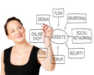 Pillars of Internet Marketing