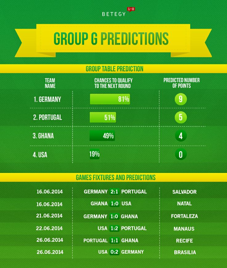 Group G: Who will it be? Germany, Portugal, Ghana or USA? Find out here >> http://blog.betegy.com/category/group-g/