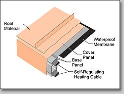 RIM : Roof Ice Melt Products : Eliminate Roof Ice Dams