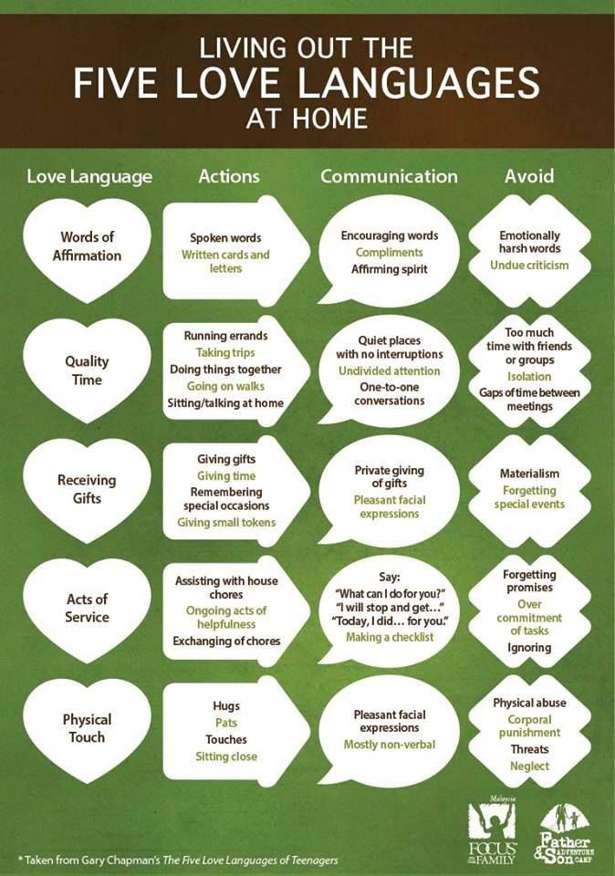The Five Love Languages explained simply. Once you learn
