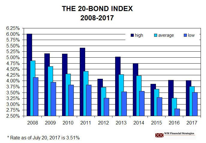 Rates Over Time – Trends in Municipal Bond Rates # #bond, #advisor, #municipal #bonds, #financial #advisor, #independent, #financial #consultant, #bond #issue, #debt, #bond #rates, #interest #rates, #tax-exempt #bonds, #rate #trends, #tax-exempt, #yield http://south-carolina.remmont.com/rates-over-time-trends-in-municipal-bond-rates-bond-advisor-municipal-bonds-financial-advisor-independent-financial-consultant-bond-issue-debt-bond-rates-interest-rates/  # Rates Over Time – Interest Rate…
