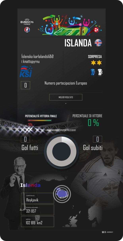 Euro 2016, Francia, France, Islanda, Iceland, calcio, Lars Lagerbäck, Sigurdsson, scheda presentazione