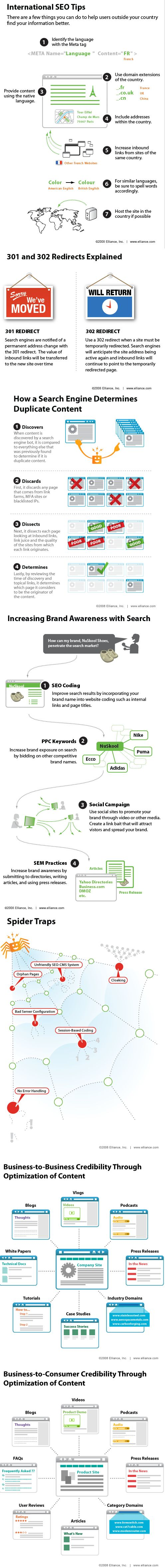Infographic -SEO Explained 5 - International SEO Tips.    I recommend clicking through to the page, 21 SEO infographics... lot-o-knowledge
