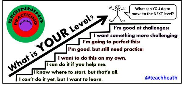 Progressions trapan - bra visulisering för att belysa motivation för lever - The stairs go progression great visual to motivate students.