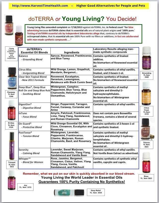 1000+ images about Young living oils! on Pinterest ...