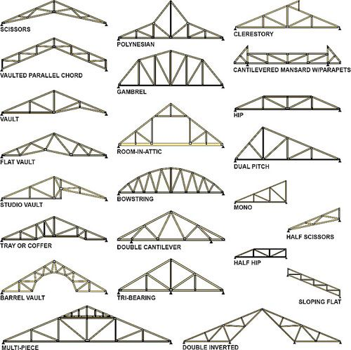 Truss and roof design trusses pinterest different for Different roof styles