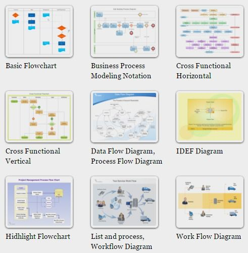 Process Flowchart Draw Process Flow Diagrams by Starting 15946