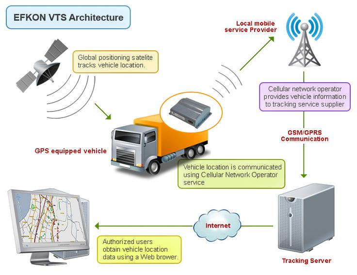 Low Cost SMS based Vehicle Tracking System using Android