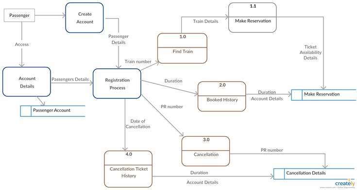 A data flow diagram (DFD) illustrates how data is processed by a system in terms of inputs and outputs. As its name indicates its focus is on the flow of information, where data comes from, where it goes and how it gets stored.  The diagram in this image shows the flow of information for a Railway reservation system.