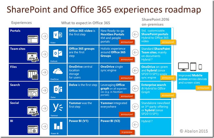 SharePoint 2016 and Office 365 experiences roadmap (pre-Ignite)