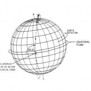Orbita del Landsat 8