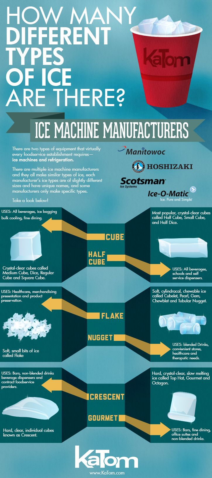 Six Types Of Ice One Guide To Sort Them All Things
